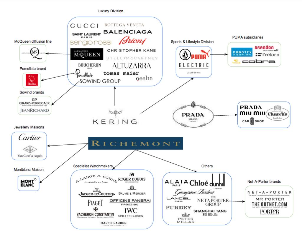 Style Story - Kering: Gucci, Bottega Veneta, McQ, Brioni,  Saint Laurent, Balenciaga... 1