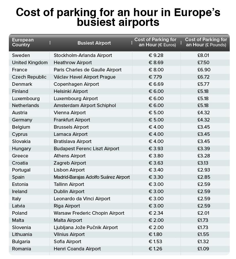 Comparație de prețuri: Parcarea la aeroport in Europa - Henri Coanda are cel mai bun preț 1