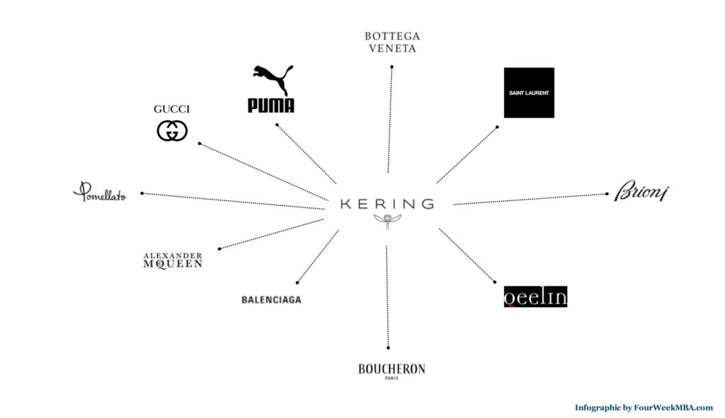 Style Story - Kering: Gucci, Bottega Veneta, McQ, Brioni,  Saint Laurent, Balenciaga... 3